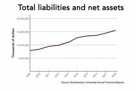 Report: University assets exceeded $15 billion last fiscal year