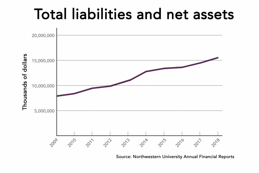 Northwestern%E2%80%99s+total+financial+assets+over+the+last+nine+years.+