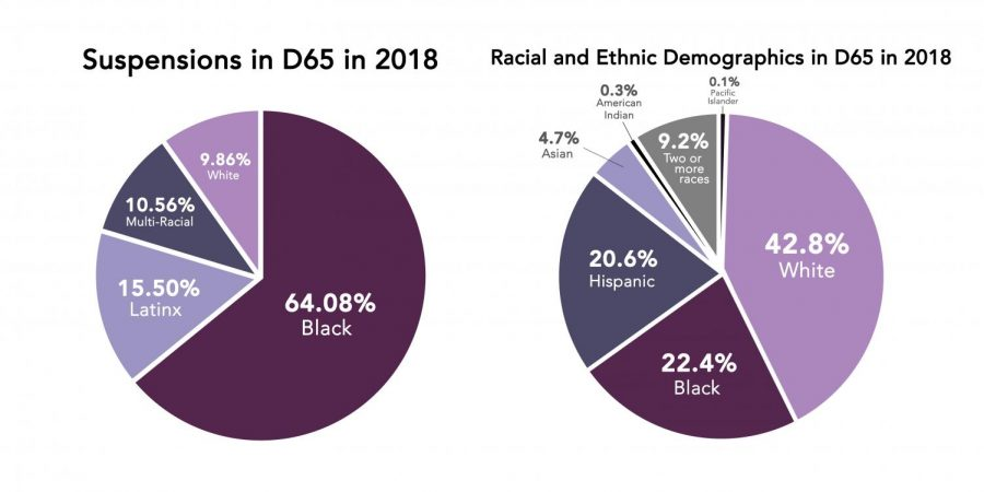 The first graph represents the number of suspensions in District 65 in 2018 disaggregated by race. Data was not available for the number of suspensions of Asian and Native American students in 2018. The second graph shows the racial and ethnic breakdown of students in District 65 in 2018. Source: District 65 and Illinois Report Card.