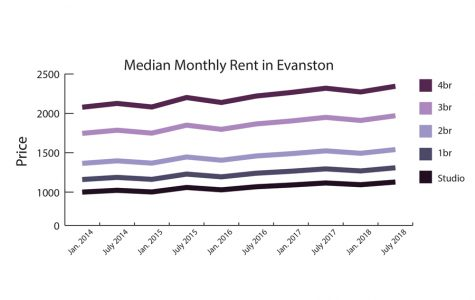 Despite efforts to create more affordable housing, Evanston rent increases 2.3 percent