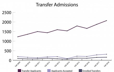 Despite record increases in numbers, transfer students struggle to adjust