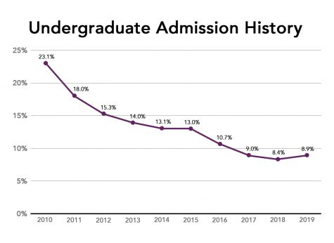 Northwestern acceptance rate rises for first time in 10 years