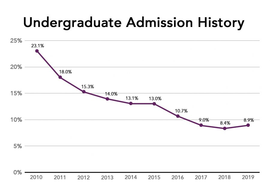Northwestern's acceptance rate over the years. 2019 marked the first year in a decade in which the acceptance rate rose.