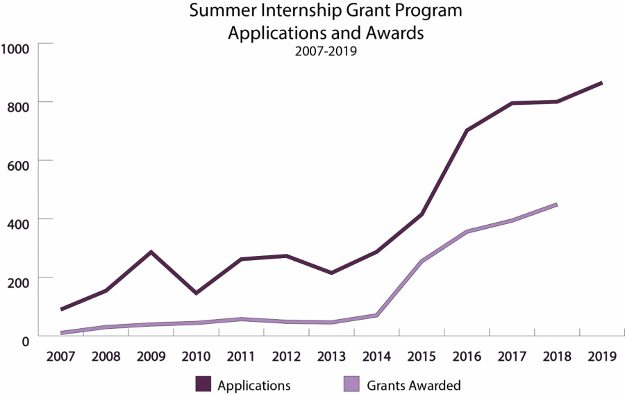 Applications to Summer Internship Grant Program rise for sixth consecutive year