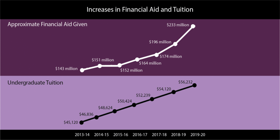 Northwestern%E2%80%99s+tuition+has+steadily+increased+over+the+last+seven+years.+Financial+aid+increased+more+than+ever+before+for+the+upcoming+school+year.