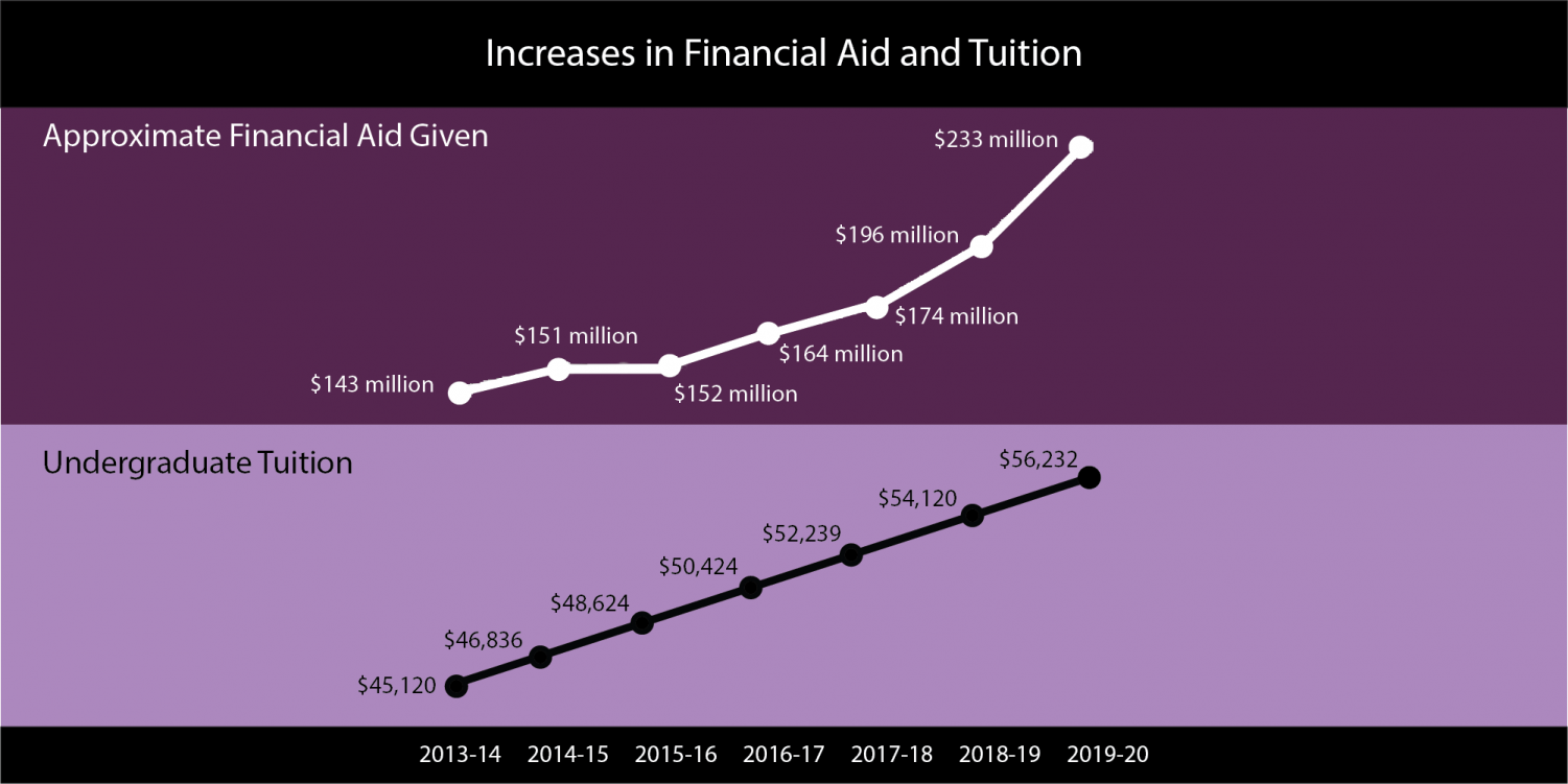 Northwestern's tuition has steadily increased over the last seven years. Financial aid increased more than ever before for the upcoming school year.