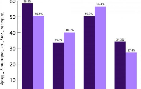 Campus Climate Survey breakdown: Analyzing rates, perception, awareness of sexual misconduct, assault at Northwestern