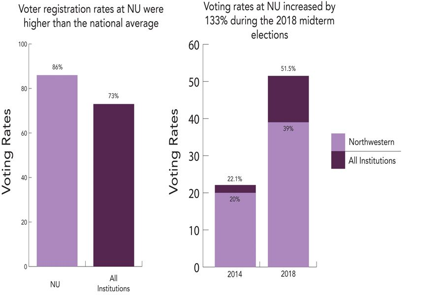Northwestern voting participation rate more than doubled in 2018 midterm elections