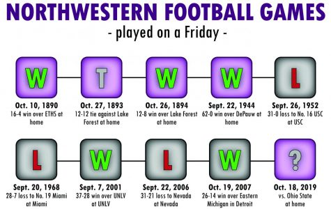 'I've got class even though I don't but I do:' What playing on a Friday means for Northwestern