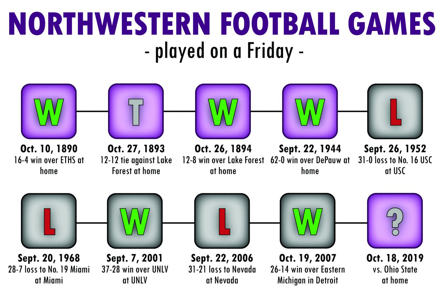 Ten Northwestern games played on a Friday. According to The Daily's research, these are the only non-bowl games the Wildcats have played on a Friday.