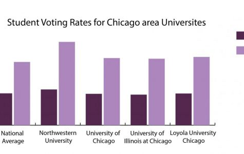 NUVotes and local colleges' initiatives encourage voting, civic engagement