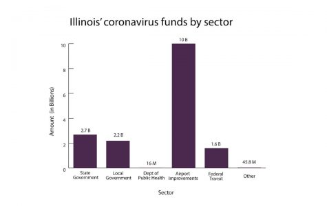 Illinois will receive $4.9 billion total to support state and local governments. Aside from government, Illinois sectors such as public health and transit will receive aid from the CARES Act.