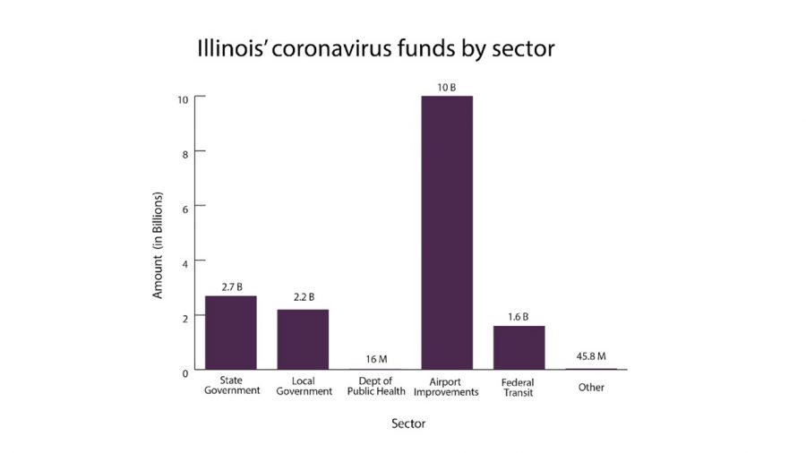Illinois+will+receive+%244.9+billion+total+to+support+state+and+local+governments.+Aside+from+government%2C+Illinois+sectors+such+as+public+health+and+transit+will+receive+aid+from+the+CARES+Act.+