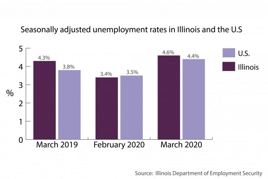 'It's not a light switch': Evanston economy buckles amid COVID-19 recession