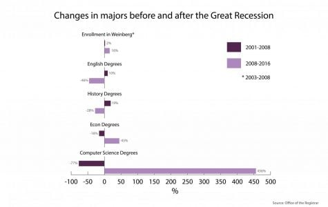 As in 2008, humanities majors are a potential casualty of the imminent recession
