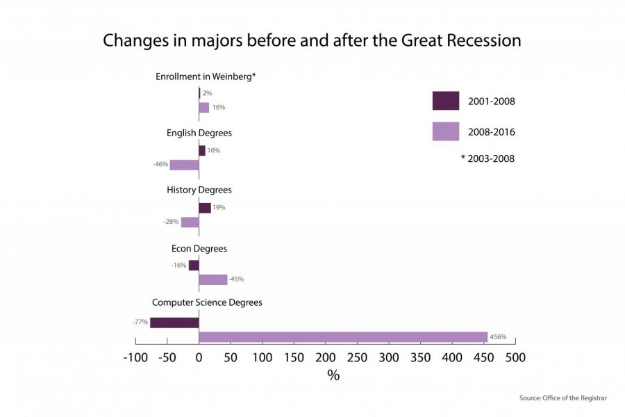 As+in+2008%2C+humanities+majors+are+a+potential+casualty+of+the+imminent+recession