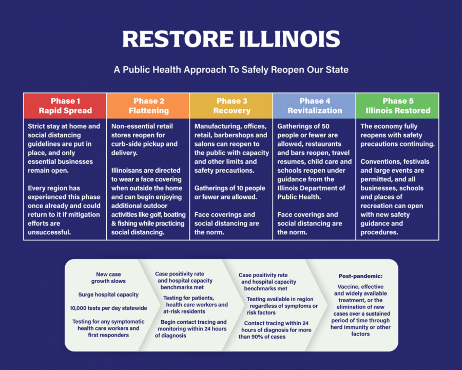 "Gov. J.B. Pritzker's five-pronged reopening plan ""Restore Illinois."" Pritzker emphasized the plan is based on public health metrics."