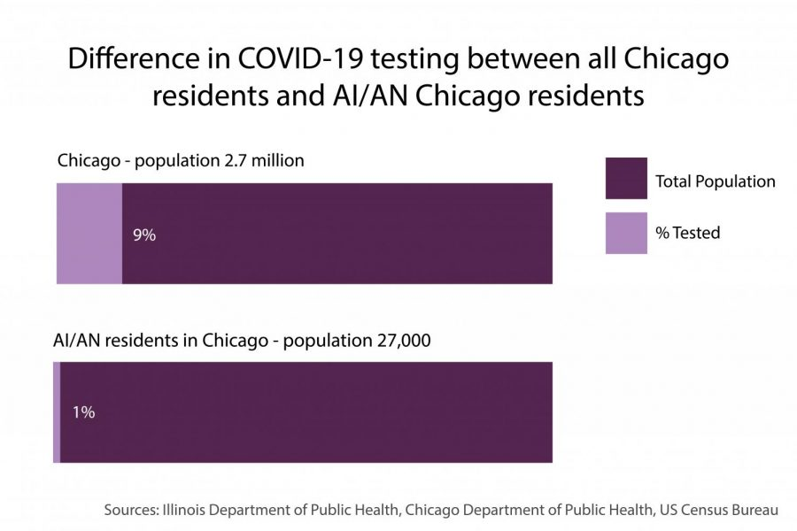 The difference in COVID-19 testing rates between all Chicago residents and American Indian/Alaska Native Chicago residents.