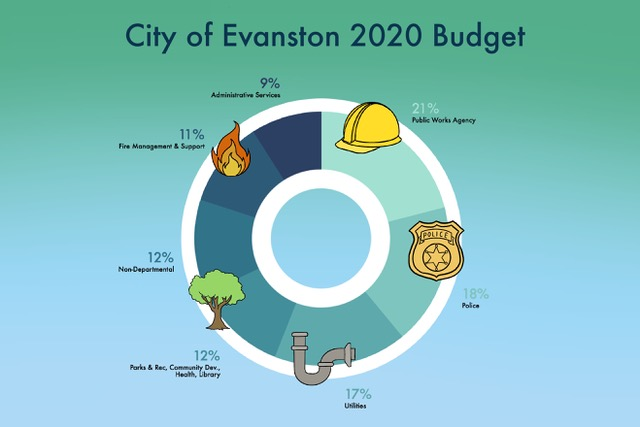 City of Evanston spending is currently heavily skewed toward policing and law enforcement. The 2020 budget allocated 18 percent of spending to police, which is more than the total amount allocated to Parks and Recreation, community development, health and library. The combined location of these four areas is currently 12 percent of the budget.