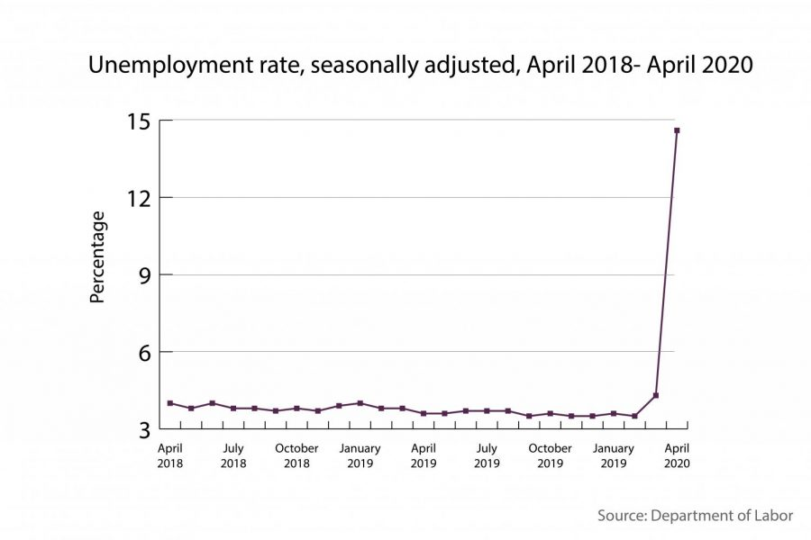 In April, the national unemployment rate rose 10.3 percentage points to 14.7 percent.