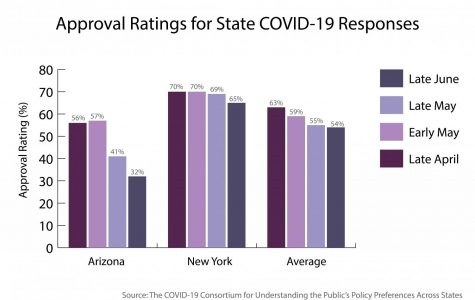 Data from the consortium's report shows declining support for state COVID-19 responses. Arizona, which recently experienced a spike in COVID-19 cases, has the lowest gubernatorial approval of any state, while New York, an early hotspot whose numbers are now declining, has one of the highest.