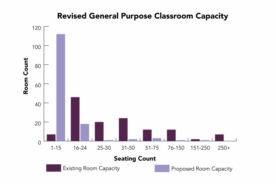 The Office of the Registrar indicated on its website that 67 percent of classes taught in 2019 were in classrooms that now have less than 20 seats.