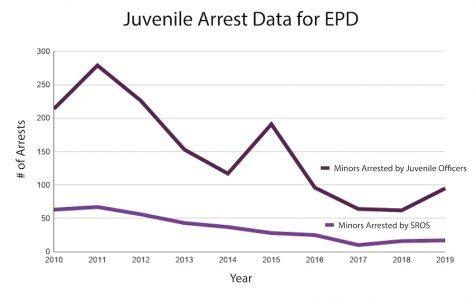 Civic leaders, organizers discuss impact of EPD limiting practice of arresting minors