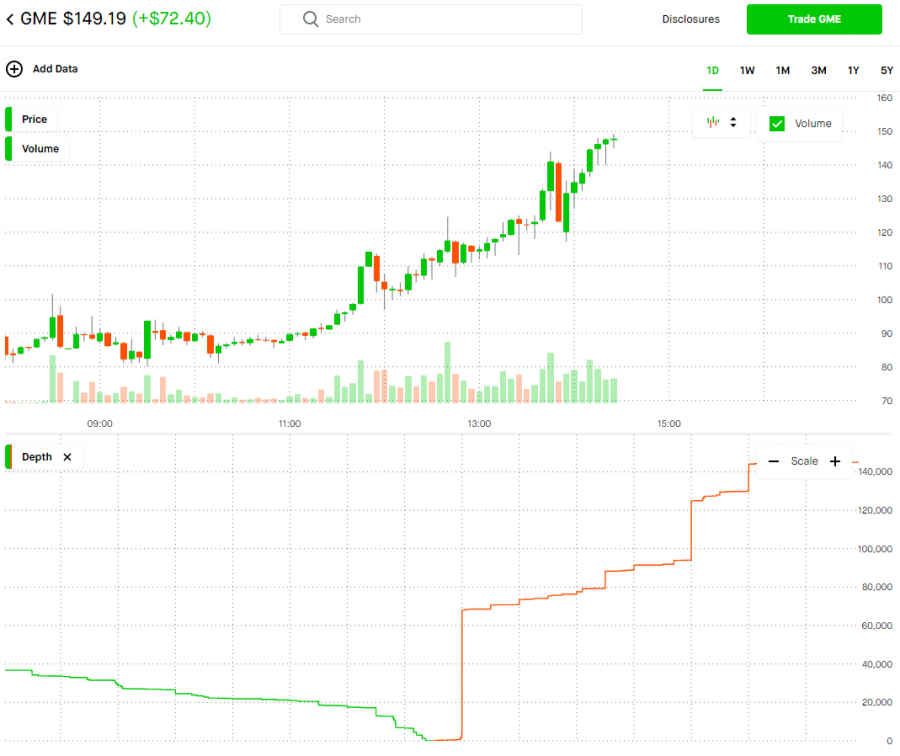 +In+an+extremely+volatile+market%2C+Gamestop%E2%80%99s+stock+value+rose+two-thirds+of+its+value+in+one+day.+