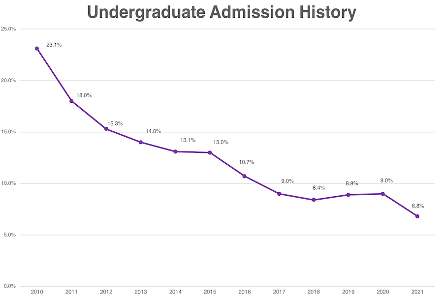A line graph showcasing the University's acceptance rate throughout the years. It shows the acceptance rate from 2010 to 2021.