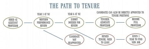 Flowchart explaining the path to tenure. It usually takes six years to become a tenured professor, in addition to a length review process.