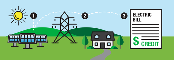A diagram shows three solar panels connecting to an electric tower. The tower connects to a house and a cartoon image of an electric bill. There is a blue sky and green hills in the background.