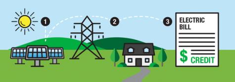 Community Solar Program incentivizes renewable energy use for Evanston residents