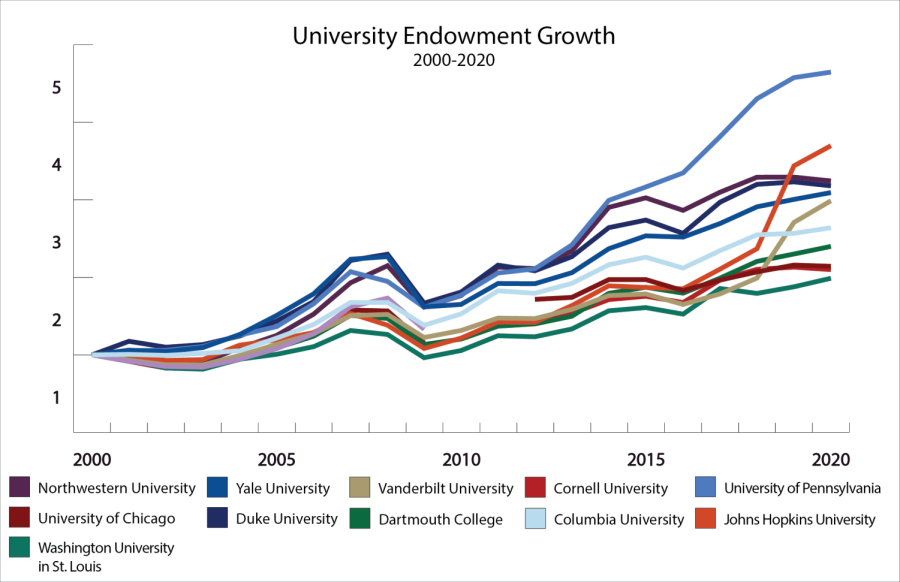 A graph showing the increasing endowments of NU and other elite universities, including Yale, Vanderbilt and the University of Pennsylvania.